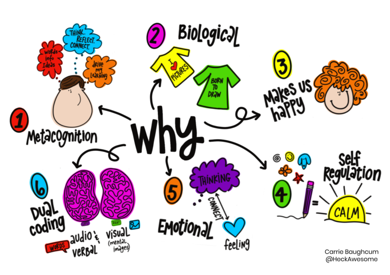 Why Teachers Are So Excited About the Power Of Sketchnoting